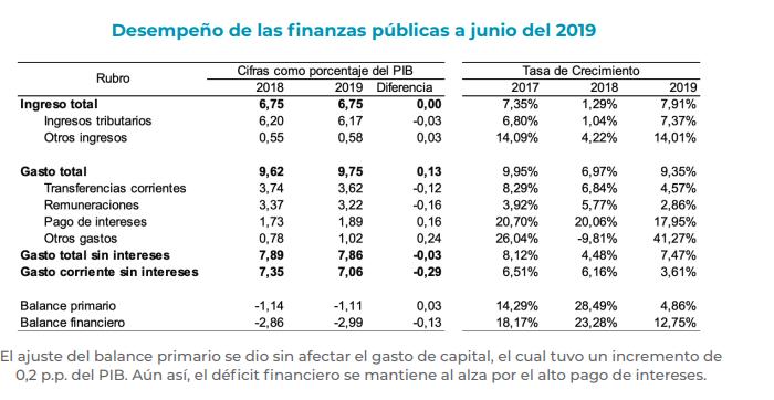 Cifras fiscales a junio