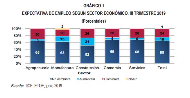 Expectativa de empleo según sector económico