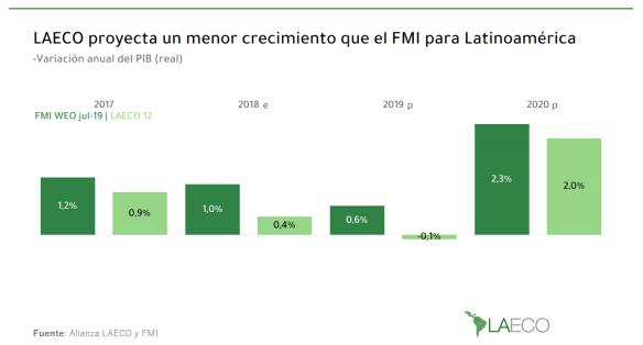 Crecimiento FMI y Laeco