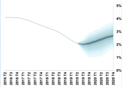 Gráfico de abanico para el crecimiento económico