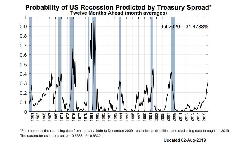 Gráfico sobre la probabilidad de recesión
