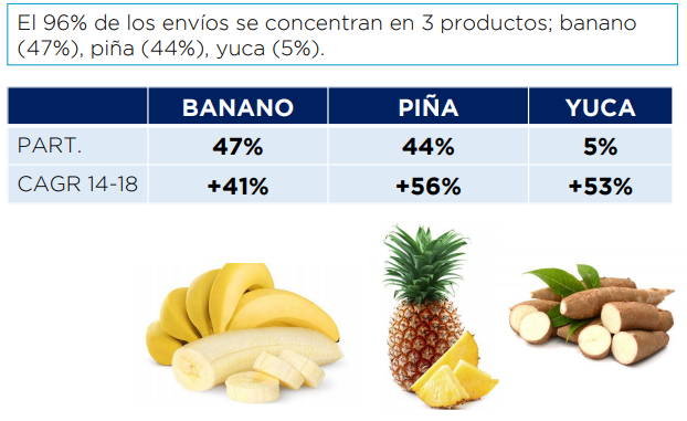 Banano,piña, yuca
