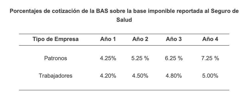 Porcentajes de cotización de la BAS