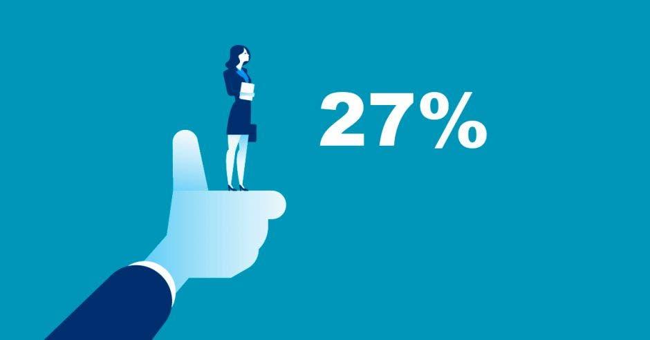 Mano, 27%, mujer