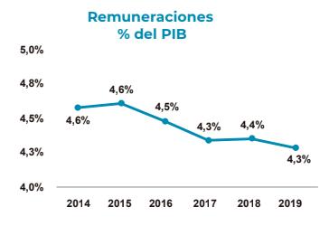 Ministerio de Hacienda/La República