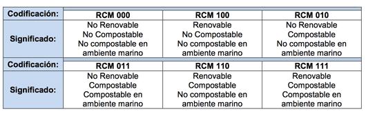 tabla plasticos