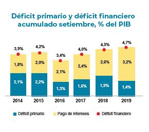 Deficit primario historico y total