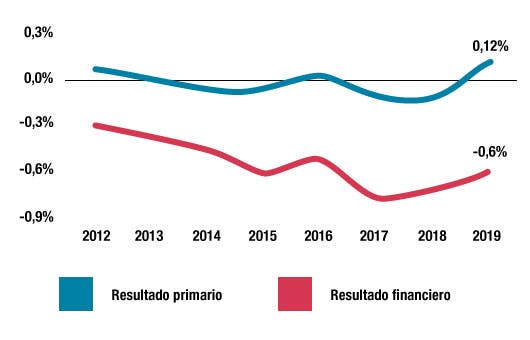 Gráfico de deficits