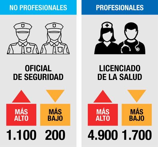 Diferencias salariales para puestos profesionales y no profesionales