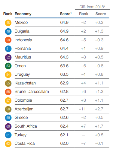 The Global Competitiveness Report 2019/La República