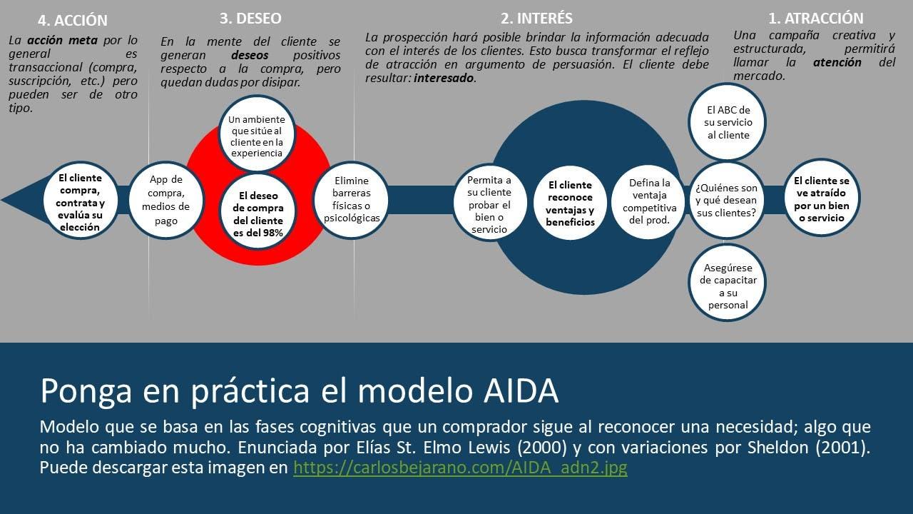 Modelo AIDA parte 2