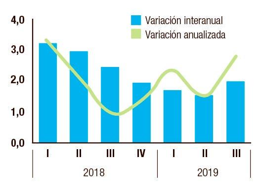 Gráfico del PIB