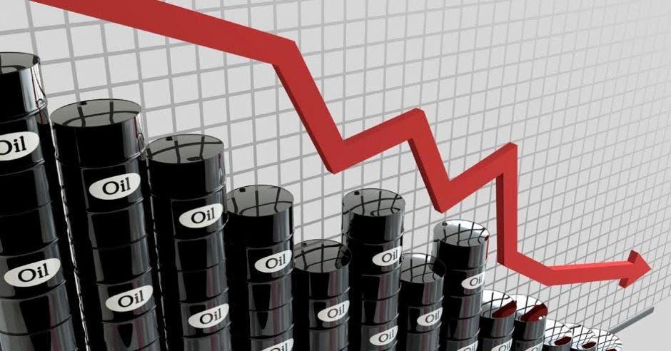 El consumo de petróleo ha disminuido en todo el mundo. Shutterstock/La República.