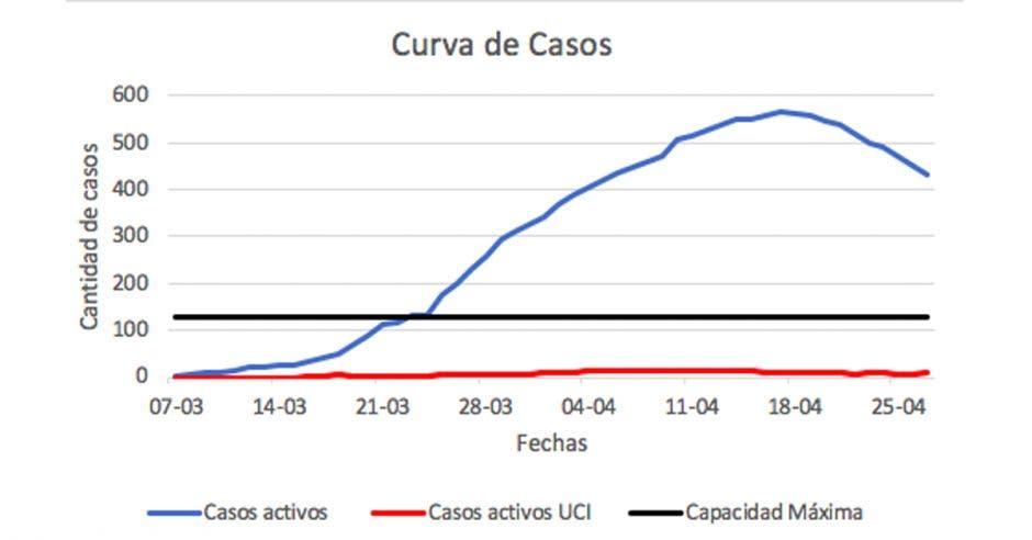 Curva de casos de coronavirus en Costa Rica