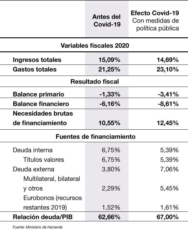 Fiscal Covid-19