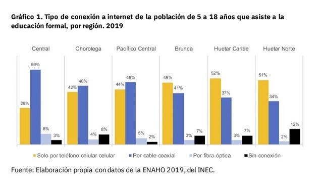 Conectividad por regiones