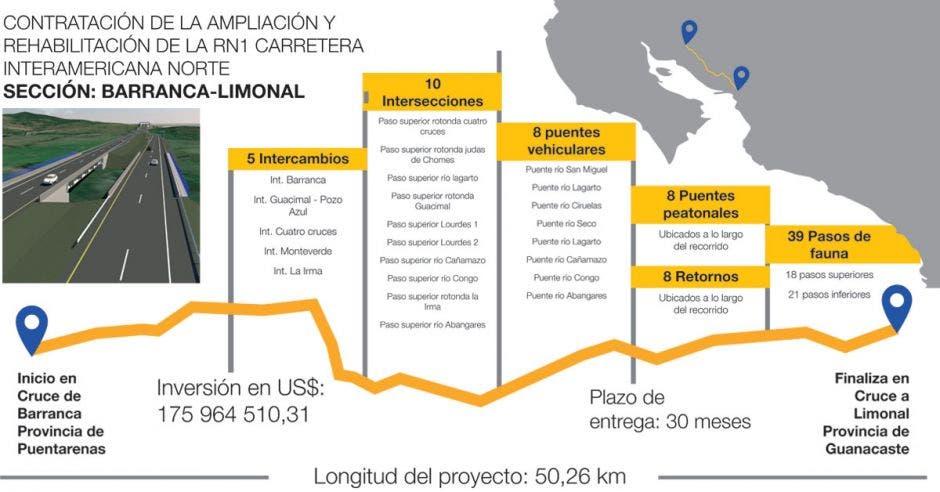 Infografía del proyecto donde se destaca los trabajos en los 50 kilómetros de recorrido