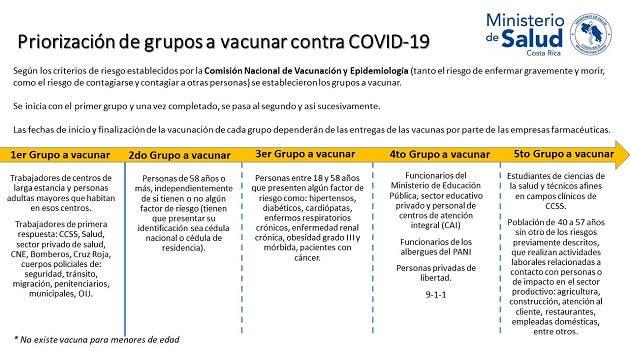 Los cinco grupos por vacunara y el orden