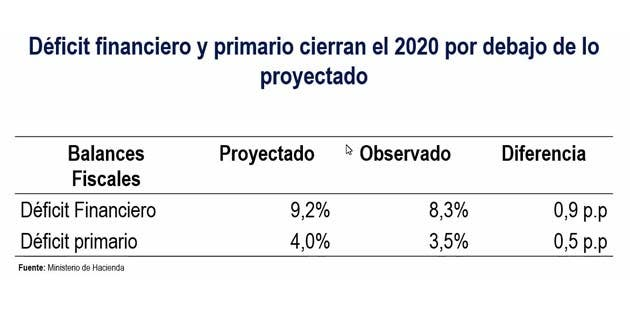 Cifras de déficit fiscal Costa Rica