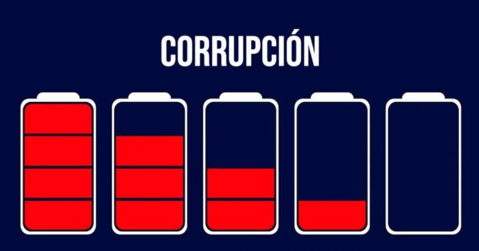 Palabra Corrupción con baterías disminuyendo su carga