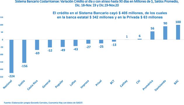 Datos de colocación de crédito