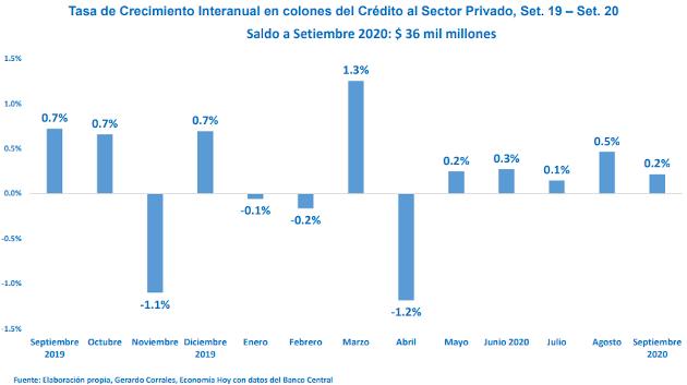Datos de demanda del créditos