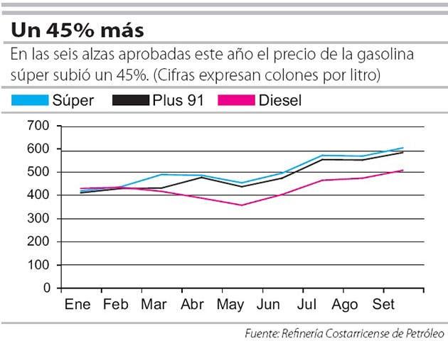 Grafico de precio de gasolina