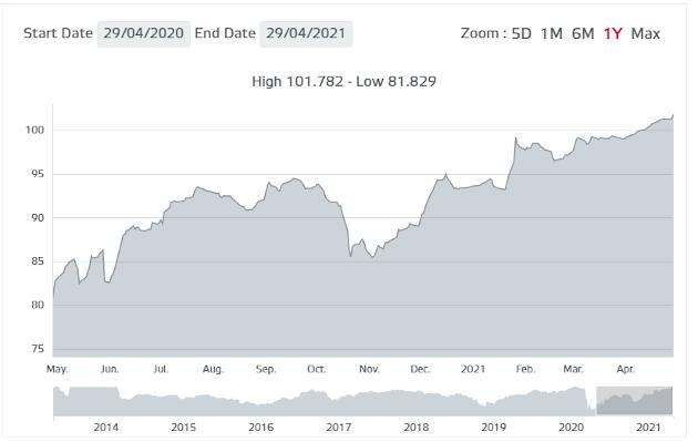 bonos 2025