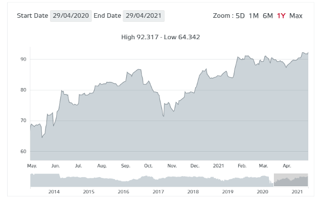 bonos 2043