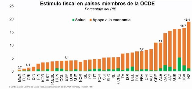 Estímulos en la OCDE