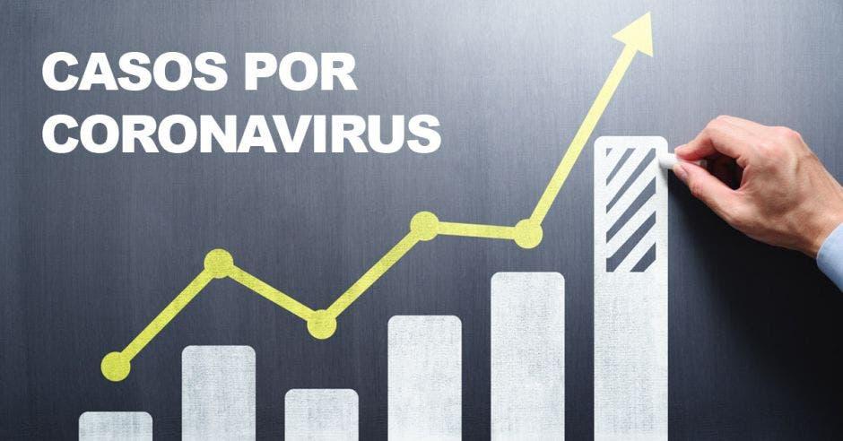 Un gráfico de barras con la palabra casos por Coronavirus y una flecha hacia arriba