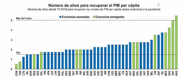 PIB per cápita proyectado