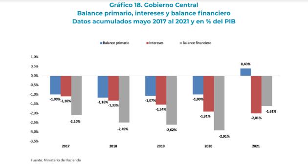 Datos del país en finanzas públicas