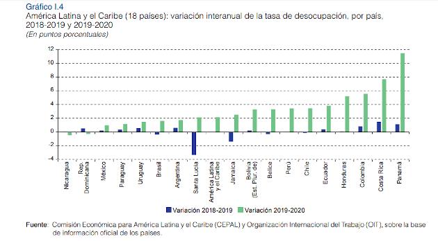 Datos de desocupación