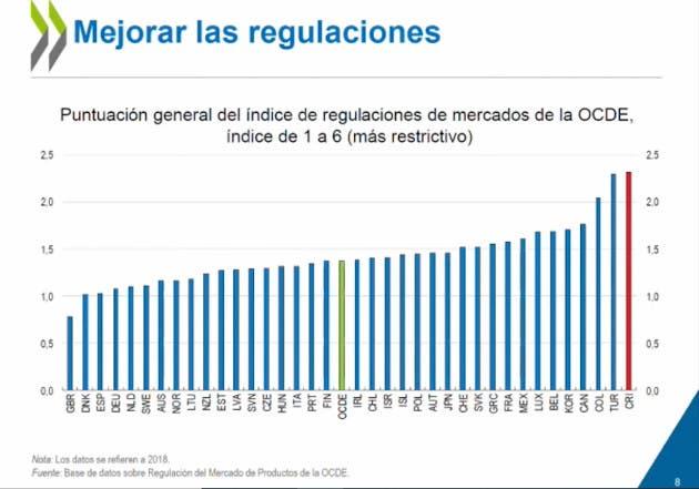 Puntuación de altas regulaciones