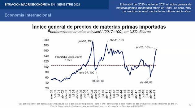Materias primas precio