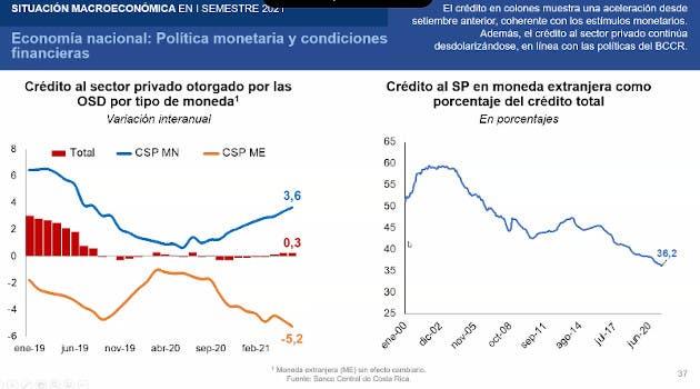 Crecimiento crédito