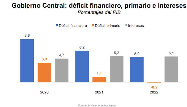 Proyecciones déficit