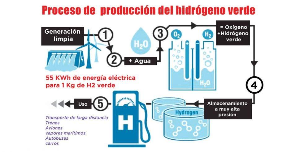 diagrama de producción del hidrógeno verde
