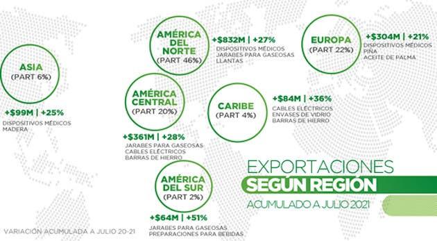 Exportaciones en distintas locaciones