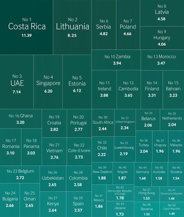 Inversión Extranjera Costa Rica