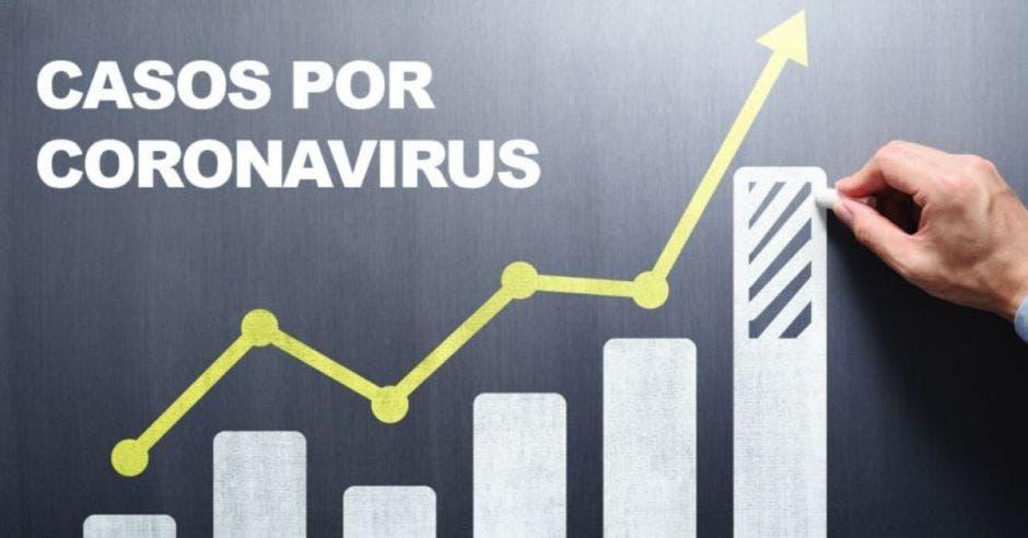 gráfico dibujado en una pizarra mostrando el aumento de casos Covid-19