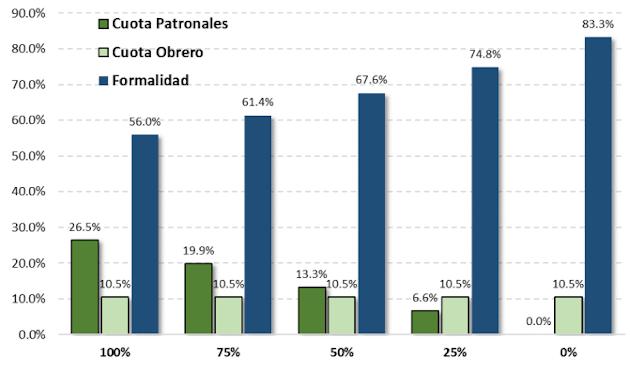 Efectos de reducción de cargas patronales en el empleo