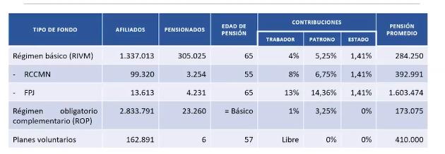 Distintas contribuciones en pensiones