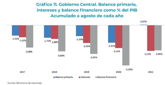 Datos fiscales agosto