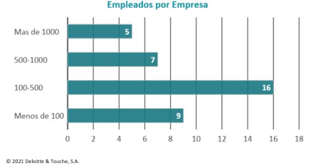 Datos CSC